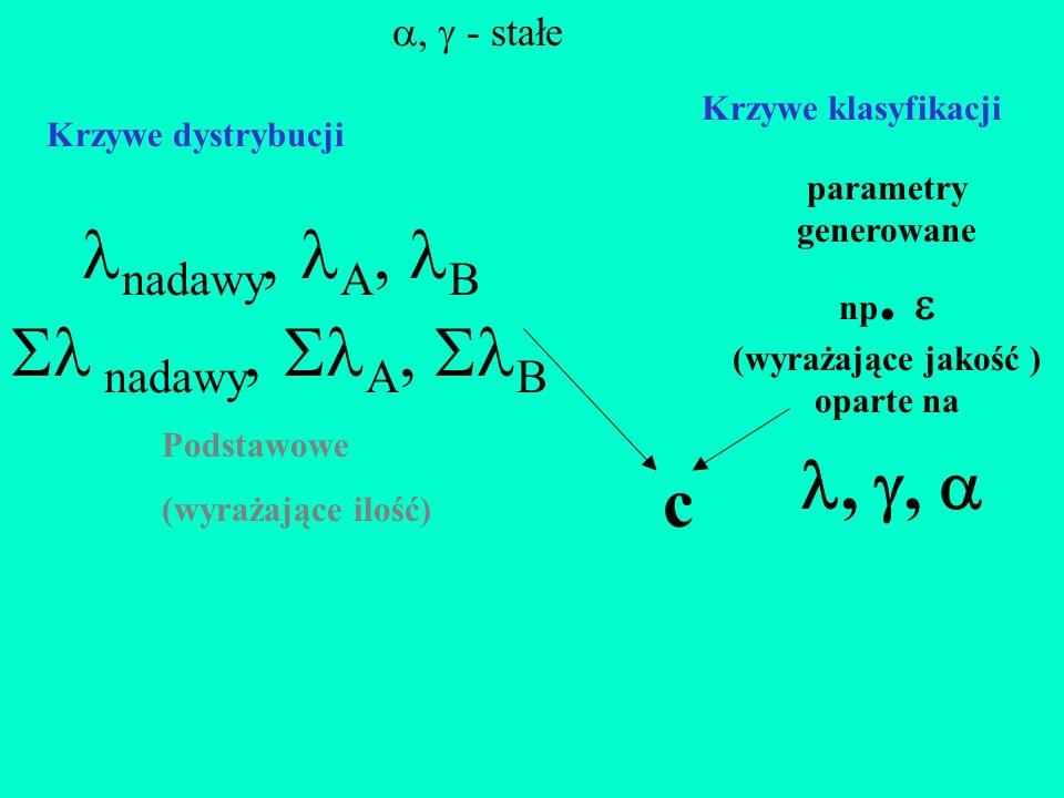, ,  nadawy, A, B Krzywe klasyfikacji ,  - stałe Podstawowe (wyrażające ilość) c  nadawy,  A,  B parametry generowane np.