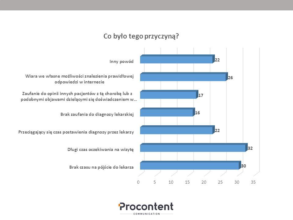 Największa liczba ankietowanych jako powód szukania diagnozy w internecie podaje długi czas oczekiwania na wizytę (32 proc.), brak czasu na pójście do lekarza (30 proc.) oraz wiarę we własne możliwości (26 %).