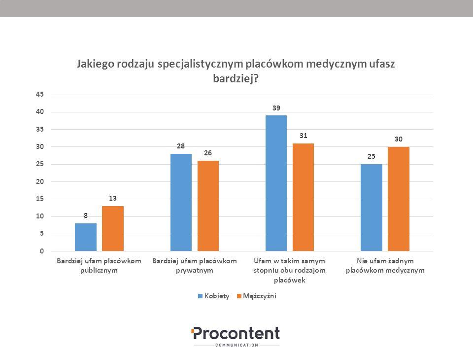 Największa ilość badanych (35 proc.) przyznaje, że wierzy zarówno specjalistycznym placówkom prywatnym jak i placówkom publicznym.
