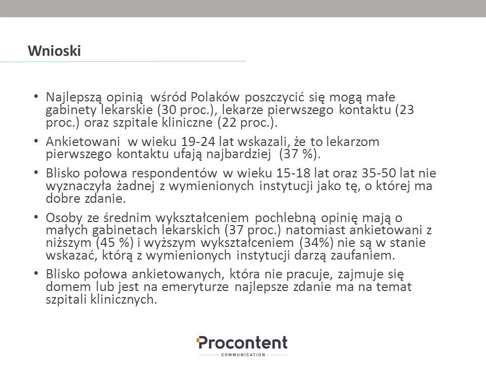 Wnioski Najlepszą opinią wśród Polaków poszczycić się mogą małe gabinety lekarskie (30 proc.), lekarze pierwszego kontaktu (23 proc.) oraz szpitale kliniczne (22 proc.).