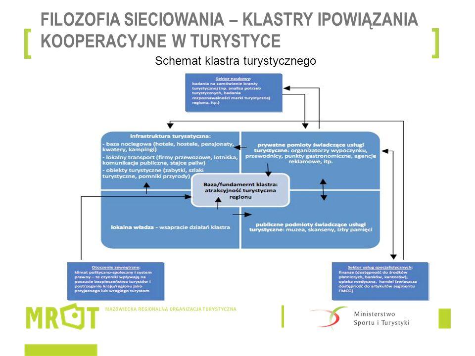 FILOZOFIA SIECIOWANIA – KLASTRY IPOWIĄZANIA KOOPERACYJNE W TURYSTYCE Turystyka jest sektorem predysponowanym do efektywnego wykorzystania potencjału klastrów.