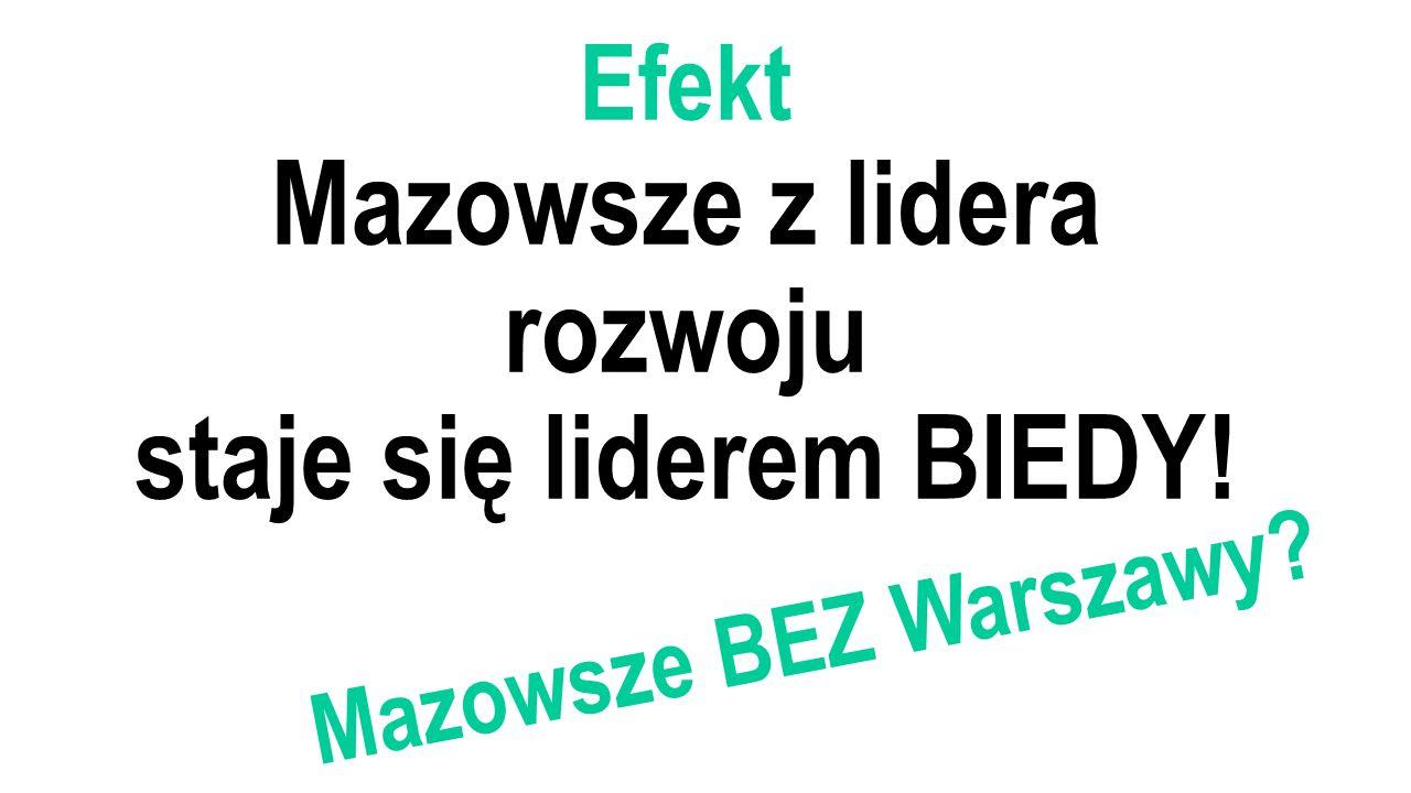 Efekt Mazowsze z lidera rozwoju staje się liderem BIEDY! Mazowsze BEZ Warszawy