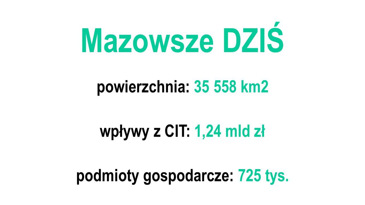 Mazowsze DZIŚ powierzchnia: 35 558 km2 wpływy z CIT: 1,24 mld zł podmioty gospodarcze: 725 tys.