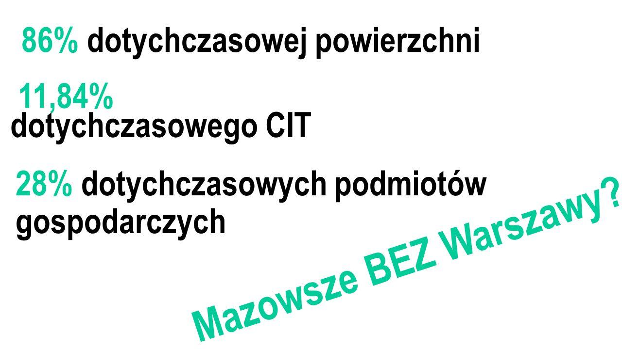 86% dotychczasowej powierzchni Mazowsze BEZ Warszawy.