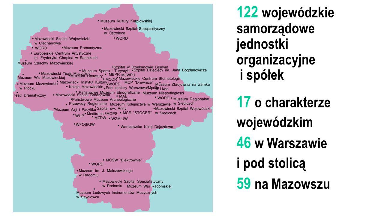 122 wojewódzkie samorządowe jednostki organizacyjne i spółek 17 o charakterze wojewódzkim 46 w Warszawie i pod stolicą 59 na Mazowszu