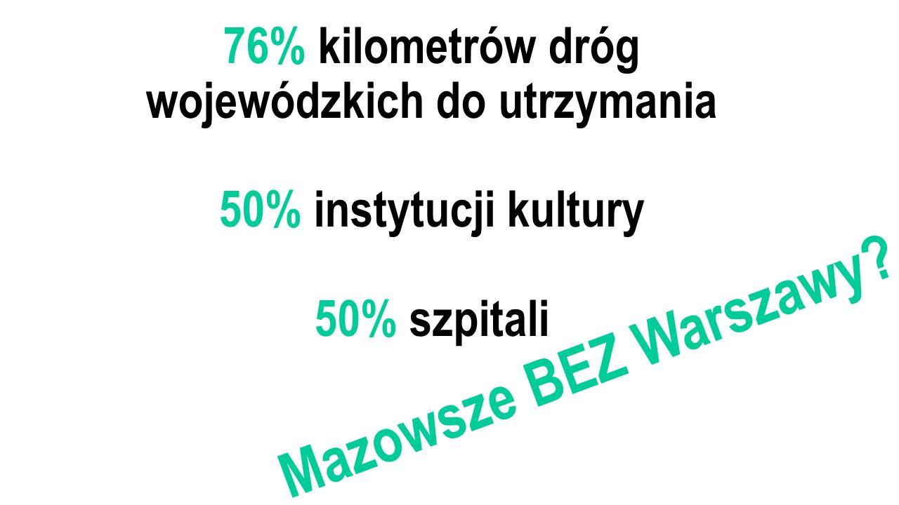 76% kilometrów dróg wojewódzkich do utrzymania 50% instytucji kultury 50% szpitali Mazowsze BEZ Warszawy