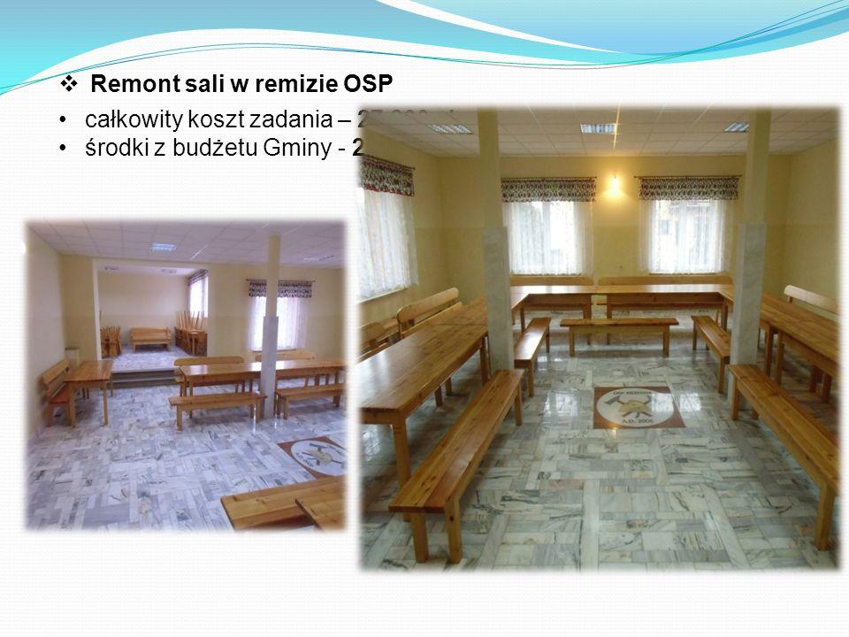  Remont sali w remizie OSP całkowity koszt zadania – 27 800 zł środki z budżetu Gminy - 27 800 zł