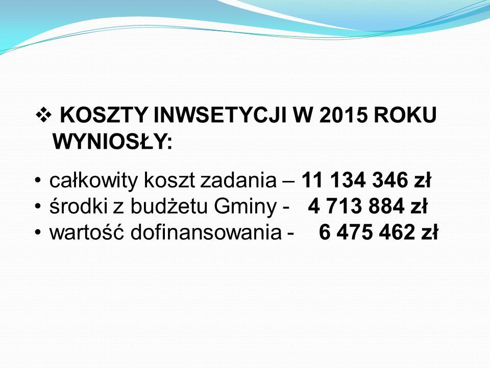  KOSZTY INWSETYCJI W 2015 ROKU WYNIOSŁY: całkowity koszt zadania – 11 134 346 zł środki z budżetu Gminy - 4 713 884 zł wartość dofinansowania - 6 475 462 zł