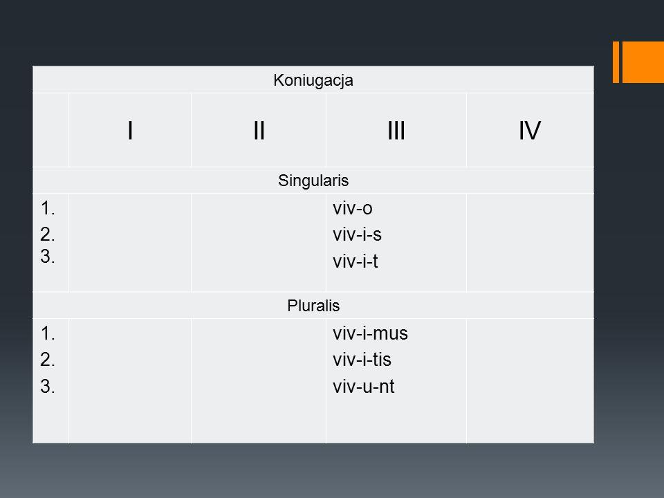 Koniugacja IIIIIIIV Singularis 1.2. 3. viv-o viv-i-s viv-i-t Pluralis 1.