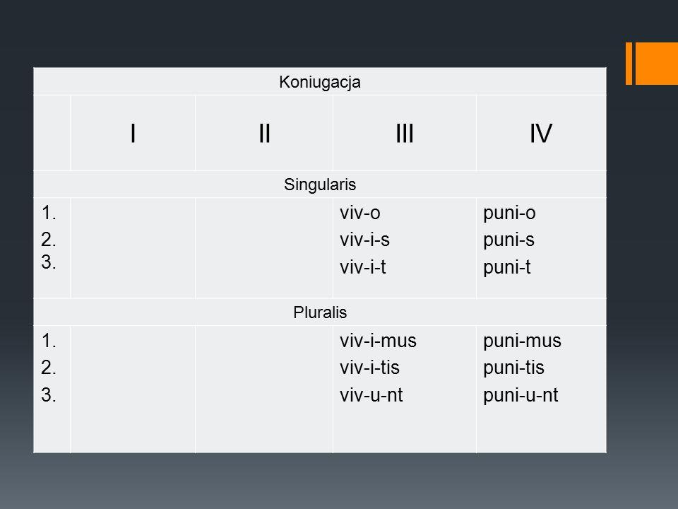 Koniugacja IIIIIIIV Singularis 1.2. 3. viv-o viv-i-s viv-i-t puni-o puni-s puni-t Pluralis 1.