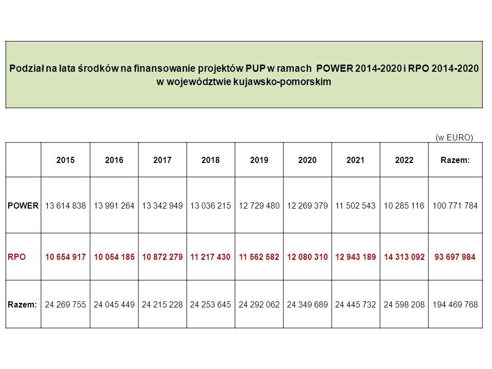 20 Podział na lata środków na finansowanie projektów PUP w ramach POWER 2014-2020 i RPO 2014-2020 w województwie kujawsko-pomorskim (w EURO) 201520162