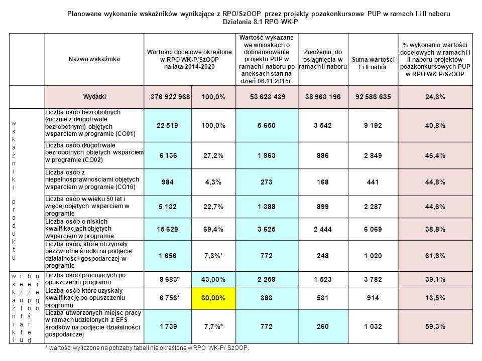 22 Planowane wykonanie wskaźników wynikające z RPO/SzOOP przez projekty pozakonkursowe PUP w ramach I i II naboru Działania 8.1 RPO WK-P Nazwa wskaźni
