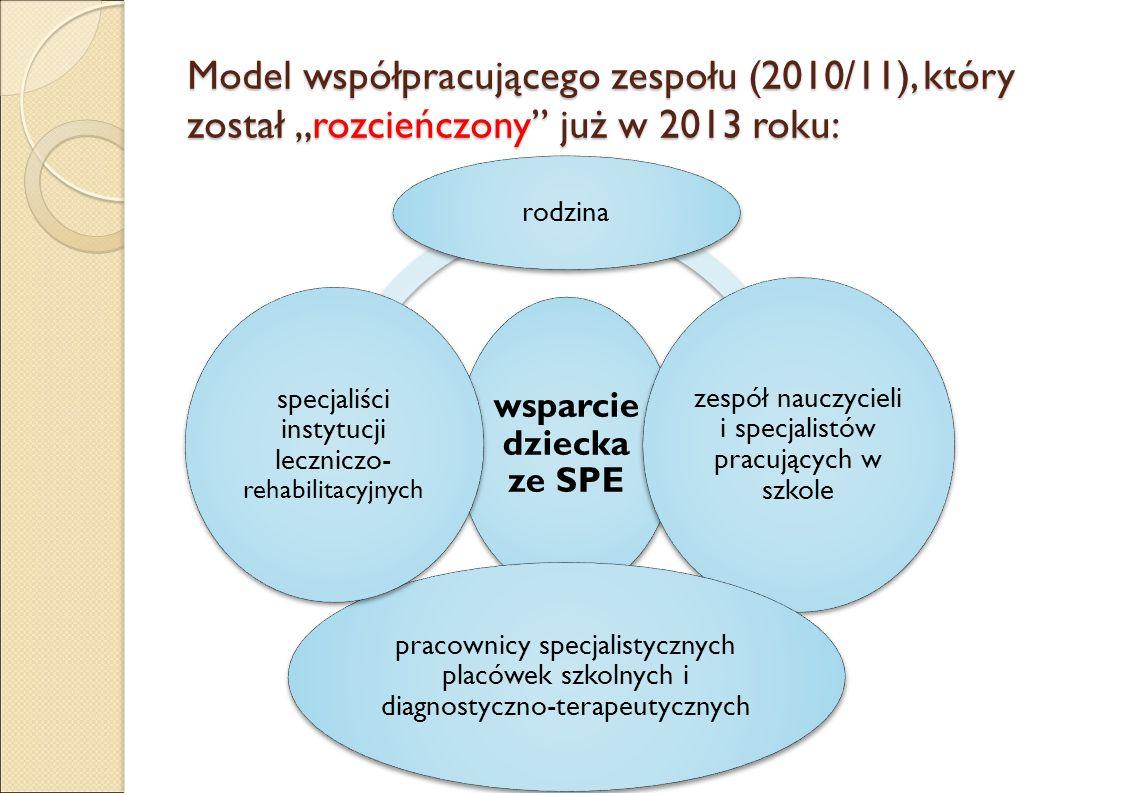 """Model współpracującego zespołu (2010/11), który został """"rozcieńczony już w 2013 roku: wsparcie dziecka ze SPE rodzina zespół nauczycieli i specjalistów pracujących w szkole pracownicy specjalistycznych placówek szkolnych i diagnostyczno-terapeutycznych specjaliści instytucji leczniczo- rehabilitacyjnych"""