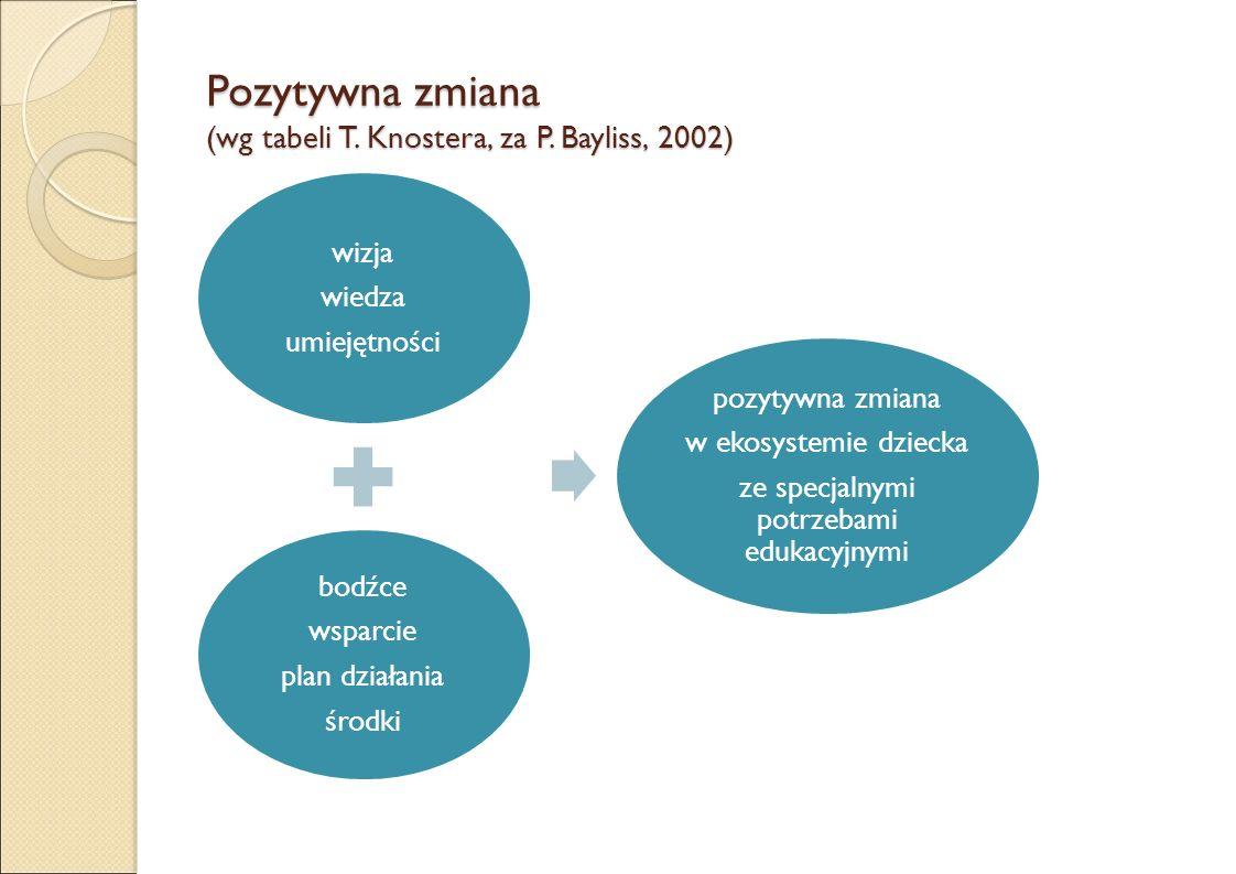 Pozytywna zmiana (wg tabeli T. Knostera, za P.