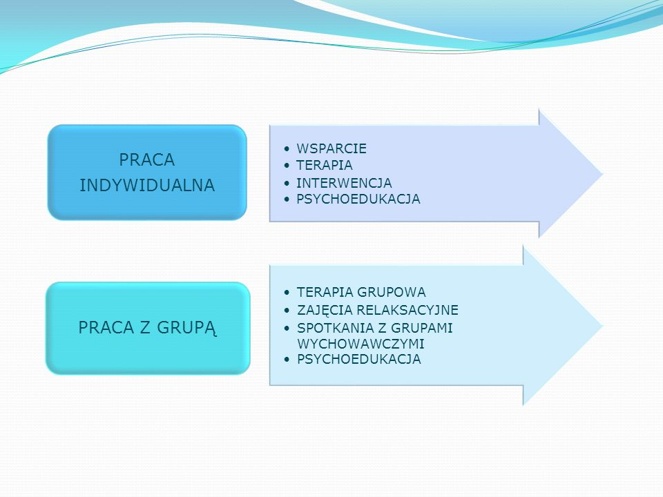 ROMUALD WESOŁOWSKI PEDAGOG MOW W ramach oferty terapeutycznej prowadzi: Indywidualną terapię pedagogiczną Rewalidację społeczną Pedagogizację rodziców