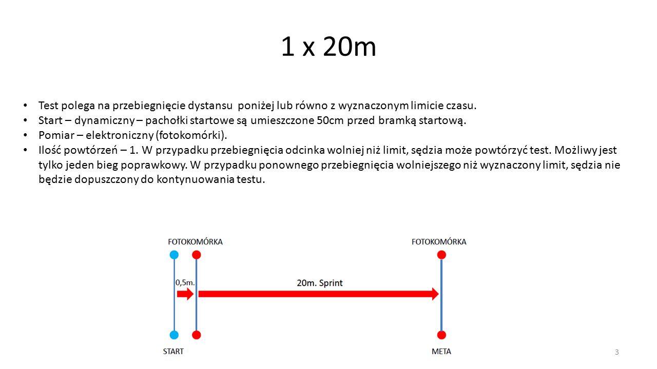 3 1 x 20m Test polega na przebiegnięcie dystansu poniżej lub równo z wyznaczonym limicie czasu.