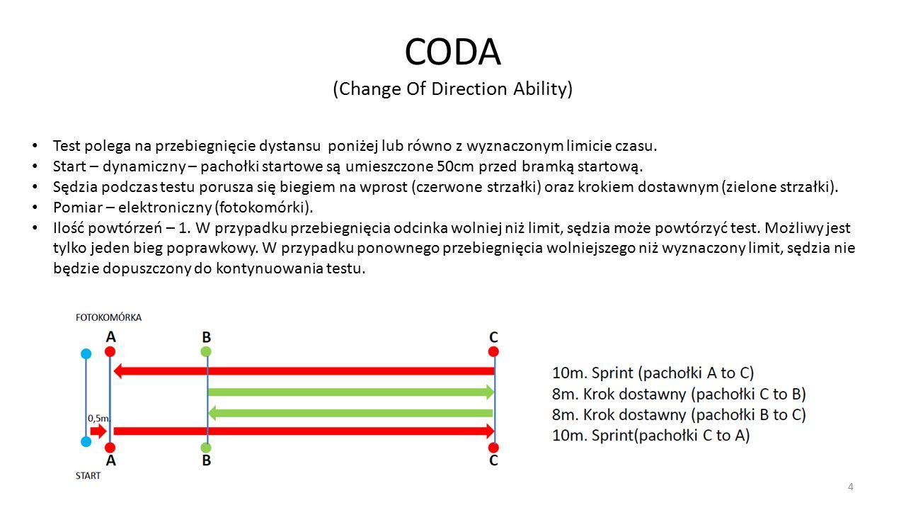 4 CODA (Change Of Direction Ability) Test polega na przebiegnięcie dystansu poniżej lub równo z wyznaczonym limicie czasu.