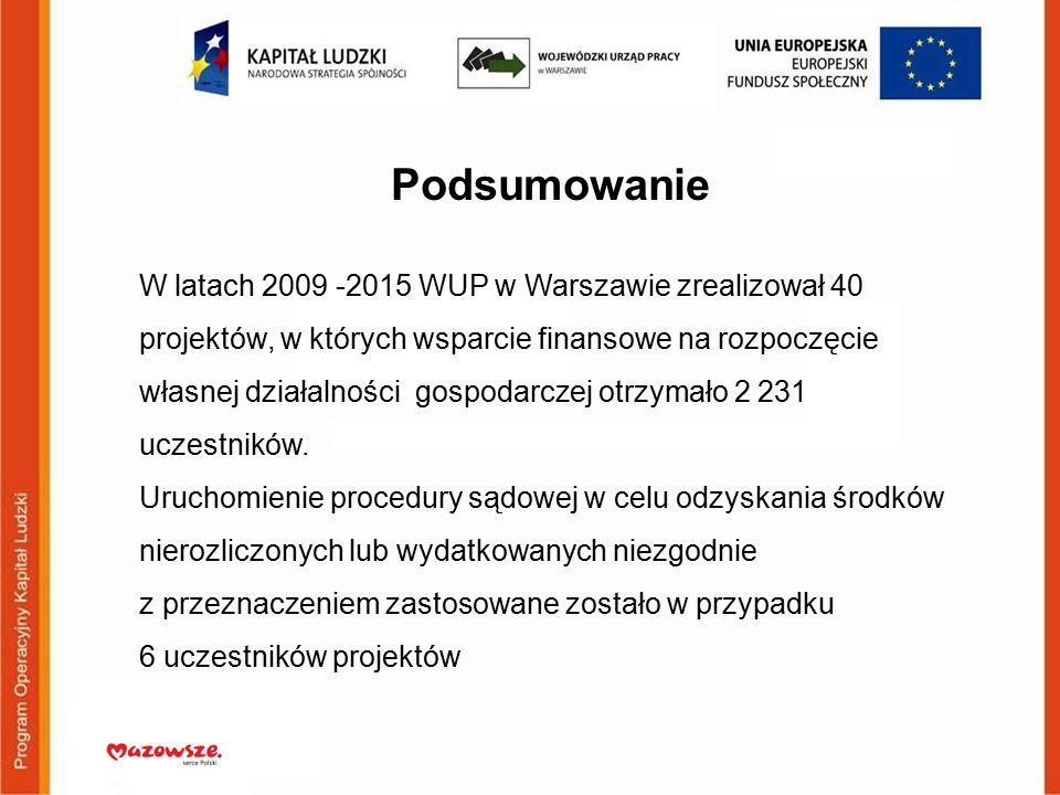 Podsumowanie W latach 2009 -2015 WUP w Warszawie zrealizował 40 projektów, w których wsparcie finansowe na rozpoczęcie własnej działalności gospodarczej otrzymało 2 231 uczestników.