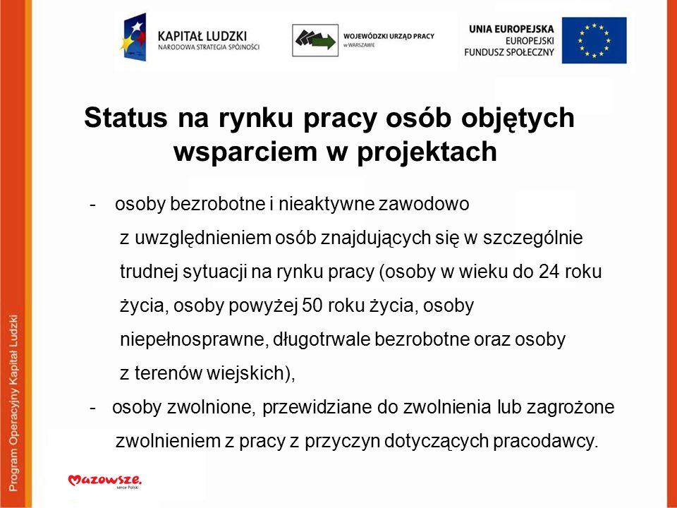 Status na rynku pracy osób objętych wsparciem w projektach -osoby bezrobotne i nieaktywne zawodowo z uwzględnieniem osób znajdujących się w szczególni