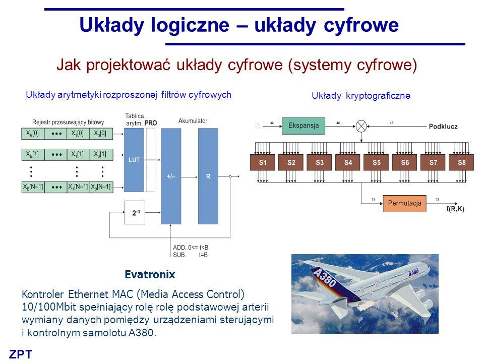ZPT Evatronix Kontroler Ethernet MAC (Media Access Control) 10/100Mbit spełniający rolę rolę podstawowej arterii wymiany danych pomiędzy urządzeniami sterującymi i kontrolnym samolotu A380.