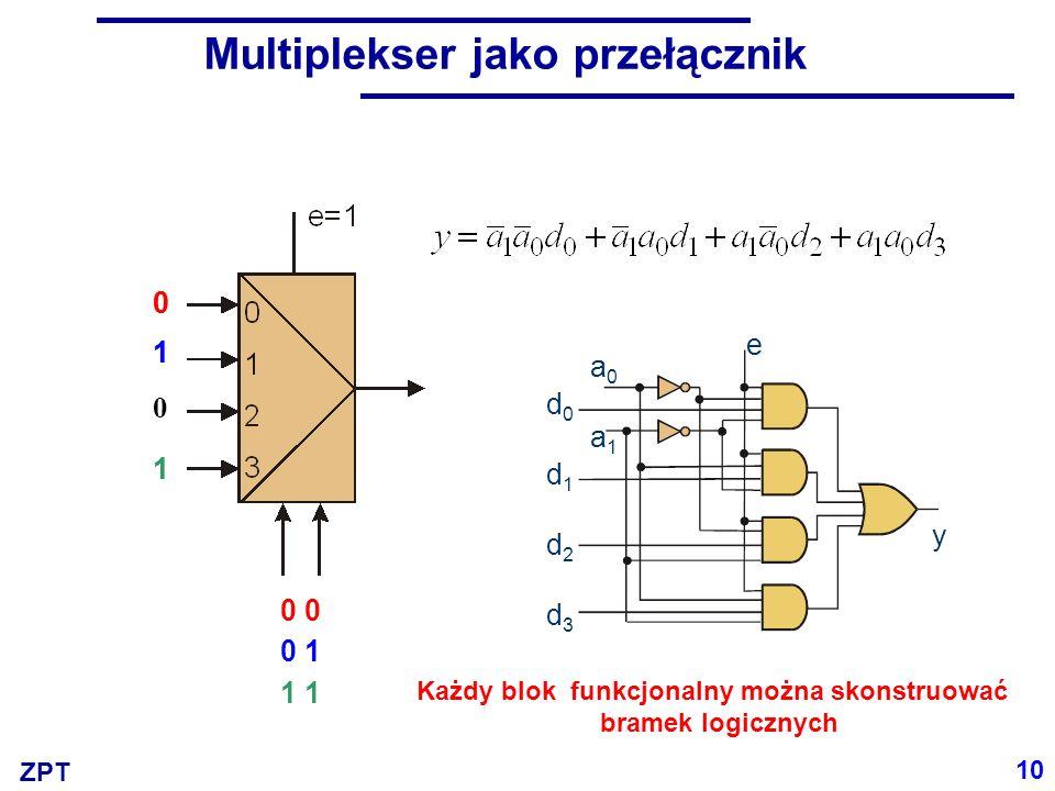 ZPT Multiplekser jako przełącznik 0 0 0 1 1 0 1 1 0 1 1 10 d0d1d2d3d0d1d2d3 a0a1a0a1 e y Każdy blok funkcjonalny można skonstruować bramek logicznych