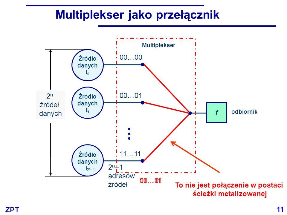 ZPT Multiplekser jako przełącznik 11 Źródło danych I 0 00…00 00…01 odbiornik 2 n  1 adresów źródeł Źródło danych I 1 00…01 2n12n1 Źródło danych I 11…11 f 2 n źródeł danych 11…11 Multiplekser To nie jest połączenie w postaci ścieżki metalizowanej