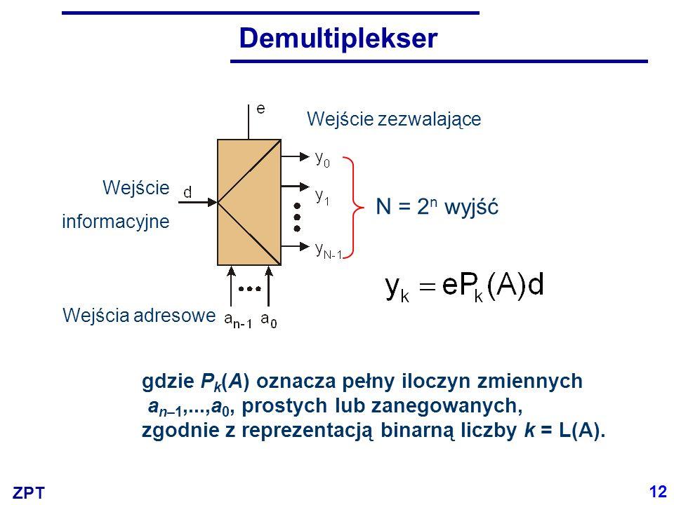 ZPT Demultiplekser gdzie P k (A) oznacza pełny iloczyn zmiennych a n–1,...,a 0, prostych lub zanegowanych, zgodnie z reprezentacją binarną liczby k = L(A).