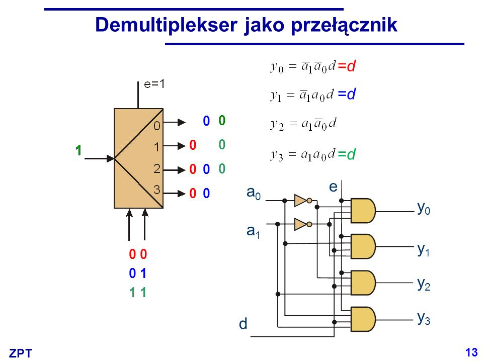 ZPT Demultiplekser jako przełącznik 000000 000000 000000 0 0 1 1 1 11 1 a0a1a0a1 e y0y0 d y1y1 y2y2 y3y3 13 =d