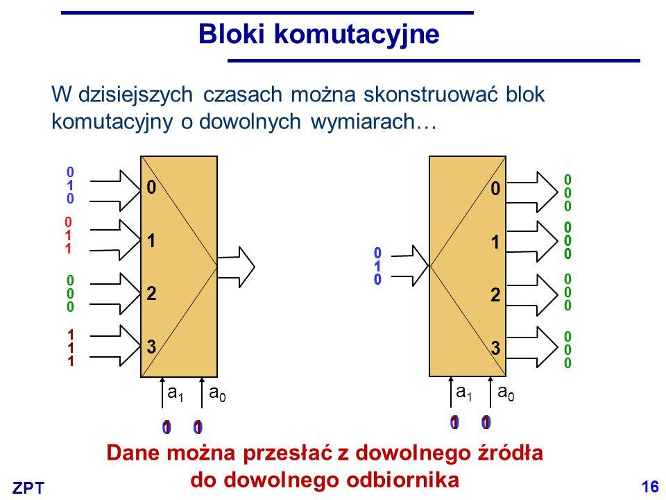 ZPT Bloki komutacyjne 1 00 1 a 1 a 0 01230123 010010 01230123 1 00 1 010010 011011 000000 111111 010010 000000 111111 000000 000000 000000 000000 000000 000000 000000 000000 000000 010010 010010 010010 010010 16 W dzisiejszych czasach można skonstruować blok komutacyjny o dowolnych wymiarach… Dane można przesłać z dowolnego źródła do dowolnego odbiornika