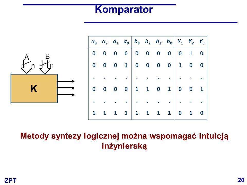 ZPT Komparator Metody syntezy logicznej można wspomagać intuicją inżynierską A n B n K 20 a3a3 a2a2 a1a1 a0a0 b3b3 b2b2 b1b1 b0b0 Y1Y1 Y2Y2 Y3Y3 00000000010 00010000100...........
