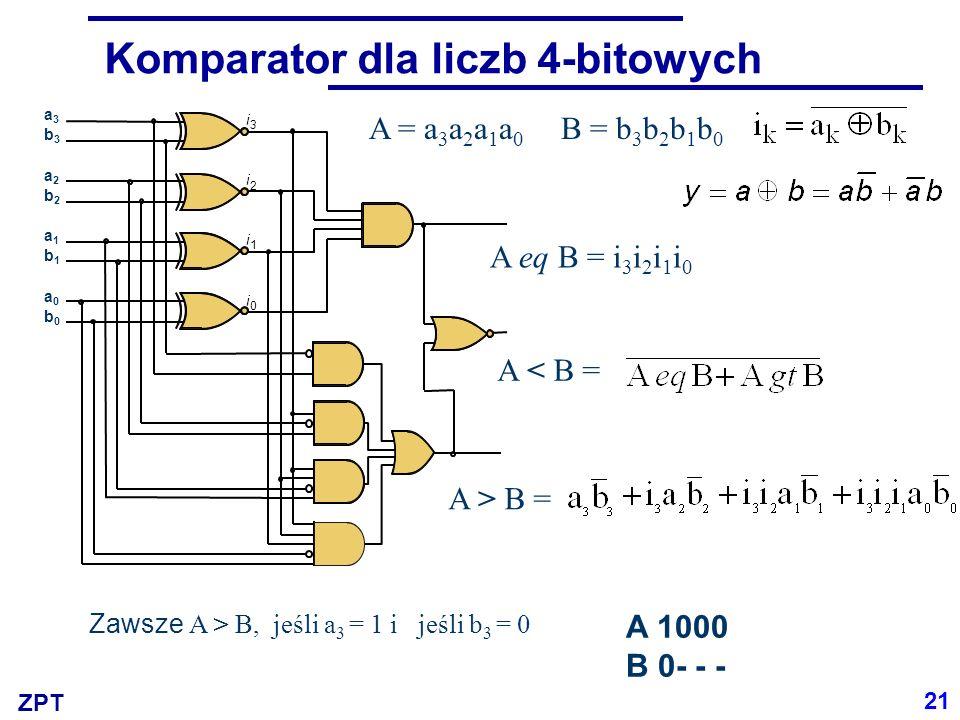 ZPT Komparator dla liczb 4-bitowych A = a 3 a 2 a 1 a 0 B = b 3 b 2 b 1 b 0 A > B = A < B = A eq B = i 3 i 2 i 1 i 0 i 0 i 1 i 2 i 3 a3b3a2b2a1b1a0b0a3b3a2b2a1b1a0b0 21 A 1000 B 0- - - Zawsze A > B, jeśli a 3 = 1 i jeśli b 3 = 0