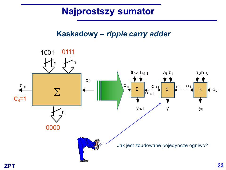 ZPT Najprostszy sumator Kaskadowy – ripple carry adder a b ii y i c i+1 c i  a b 00 y 0 c 1 c 0  a b c n-1 y c n  c n c 0 A n B n Y n  1001 0110 1111 C 4 =0 0111 0000 C 4 =1 Jak jest zbudowane pojedyncze ogniwo.