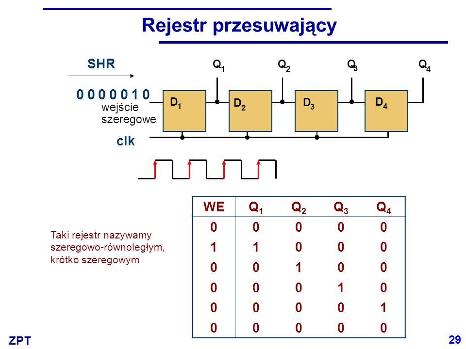 ZPT Rejestr przesuwający WEQ1Q1 Q2Q2 Q3Q3 Q4Q4 00000 11000 00100 00010 00001 00000 Q 1 Q 3 Q 2 Q 4 wejście szeregowe D 1 D 2 D 3 D 4 0 SHR clk 000010 Taki rejestr nazywamy szeregowo-równoległym, krótko szeregowym 29