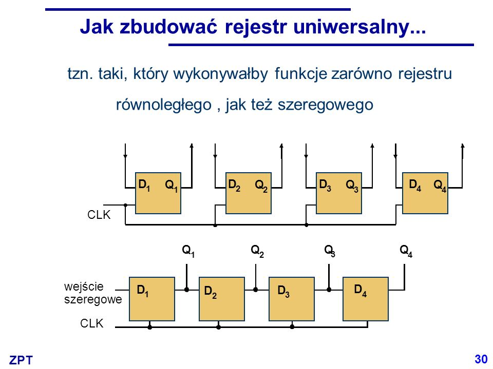 ZPT Jak zbudować rejestr uniwersalny... Q 1 Q 3 Q 2 Q 4 CLK wejście szeregowe D 1 D 2 D 3 D 4 tzn.