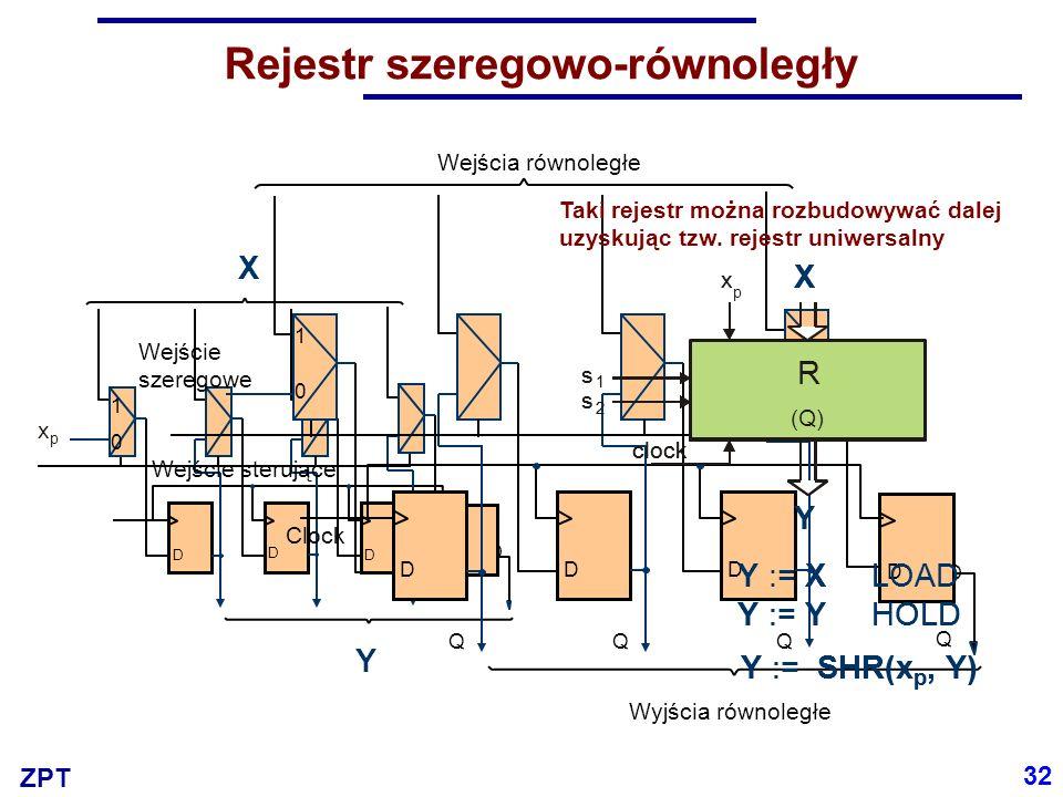 ZPT Rejestr szeregowo-równoległy Y := X LOAD Y := Y HOLD Y := SHR(x p, Y) R (Q) clock Y x X s 1 s 2 Clock D D D D 0 1 X Y x p Wejścia równoległe Wyjścia równoległe Wejście szeregowe D Q D Q D Q D Wejście sterujące Q 0 1 Clock 32 Y := X LOAD Y := Y HOLD Y := SHR(x p, Y) R (Q) clock Y x p X s 1 s 2 Taki rejestr można rozbudowywać dalej uzyskując tzw.