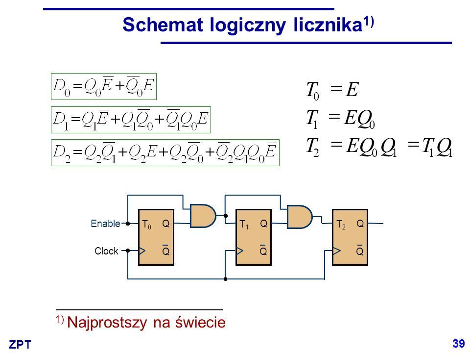 ZPT Schemat logiczny licznika 1) T0T0 Q Q Clock T1T1 Q Q Enable T2T2 Q Q 11 QT  102 01 0 QEQT T ET    1) Najprostszy na świecie 39