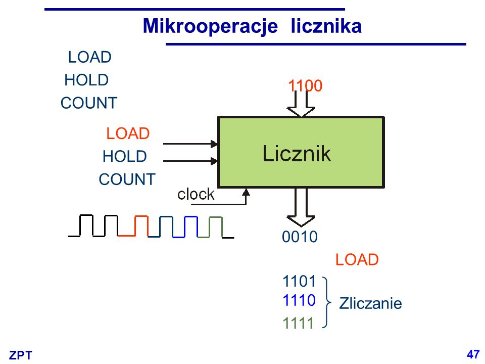 ZPT Mikrooperacje licznika 1100 Zliczanie LOAD COUNT LOAD HOLD COUNT LOAD HOLD 0010 1101 1110 1111 1100 47
