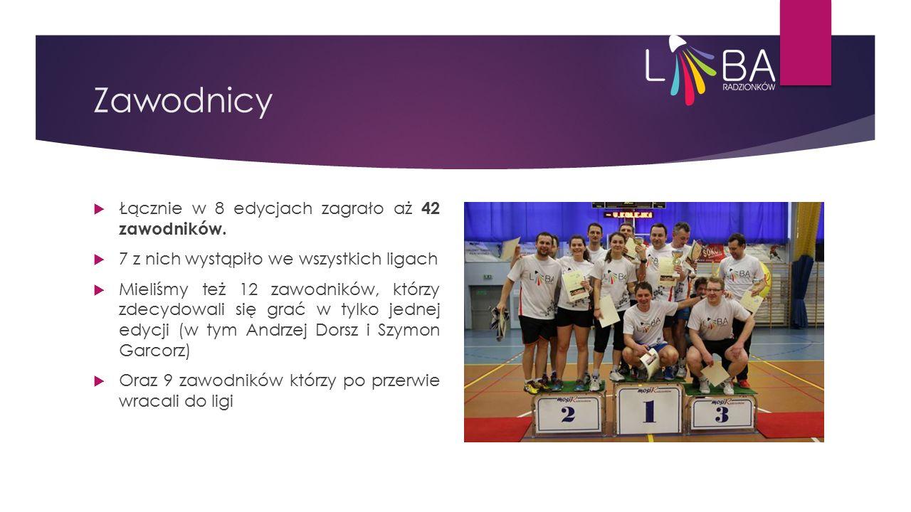 Zawodnicy  Łącznie w 8 edycjach zagrało aż 42 zawodników.