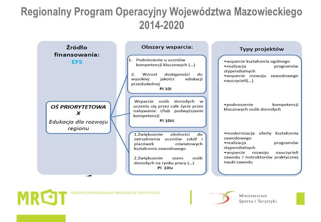 Program Współpracy Transgranicznej Polska – Białoruś - Ukraina 2014-2020 W okresie 2014-2020 współpraca transgraniczna między Polską, Białorusią i Ukrainą kontynuowana będzie w ramach Europejskiego Instrumentu Sąsiedztwa (EIS) poprzez Program Współpracy Transgranicznej Polska- Białoruś-Ukraina 2014-2020.