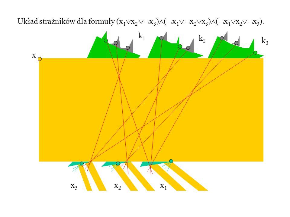 Układ strażników dla formuły (x 1  x 2  x 3 )  (  x 1  x 2  x 3 )  (  x 1  x 2  x 3 ).