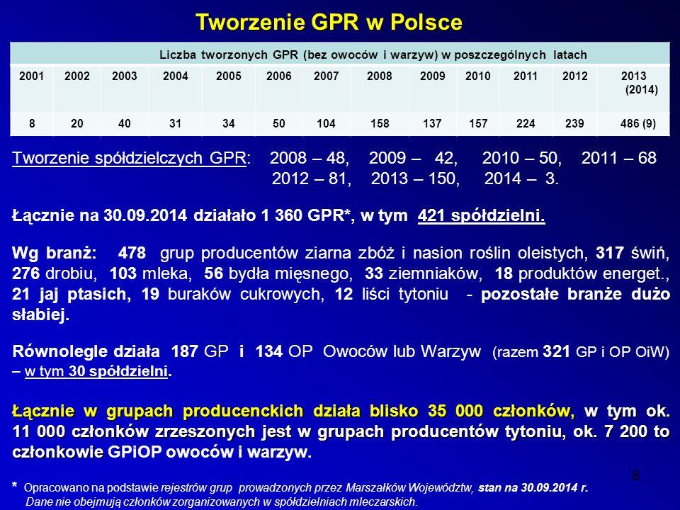 8 Tworzenie GPR w Polsce Tworzenie spółdzielczych GPR: 2008 – 48, 2009 – 42, 2010 – 50, 2011 – 68 2012 – 81, 2013 – 150, 2014 – 3.
