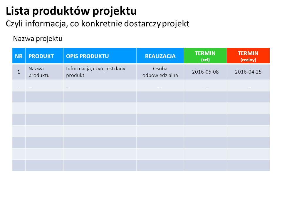 Lista produktów projektu Czyli informacja, co konkretnie dostarczy projekt Nazwa projektu NRPRODUKTOPIS PRODUKTUREALIZACJA TERMIN (cel) TERMIN (realny