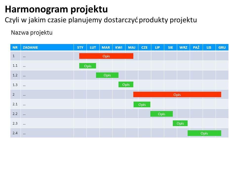 Harmonogram projektu Czyli w jakim czasie planujemy dostarczyć produkty projektu NRZADANIE STYLUTMARKWIMAJCZELIPSIEWRZPAŹLISGRU 1… 1.1… 1.2… 1.3… 2… 2