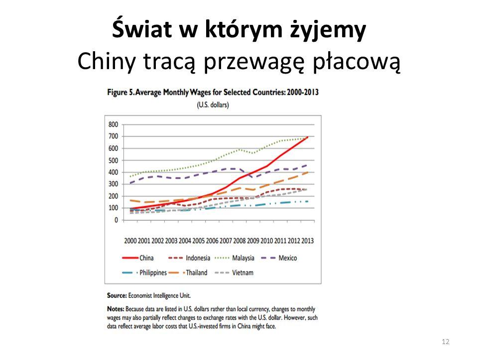 Świat w którym żyjemy Chiny tracą przewagę płacową 12