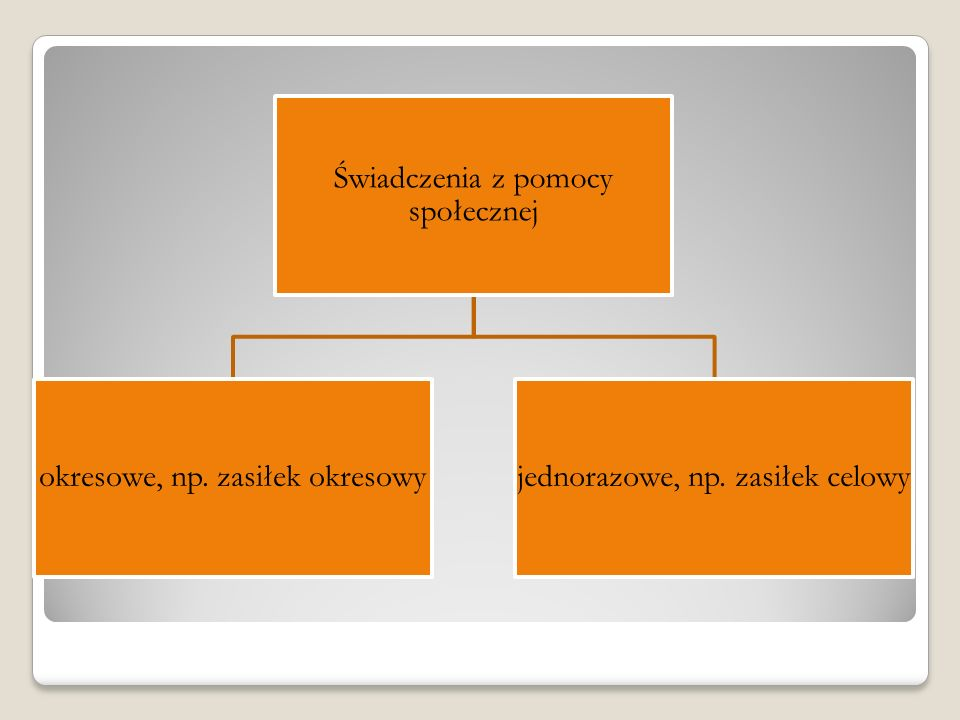 Świadczenia z pomocy społecznej okresowe, np. zasiłek okresowyjednorazowe, np. zasiłek celowy