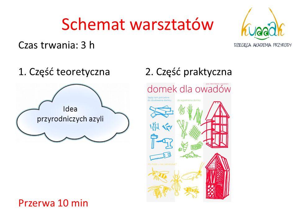 Schemat warsztatów Czas trwania: 3 h 1. Część teoretyczna 2. Część praktyczna Przerwa 10 min Idea przyrodniczych azyli
