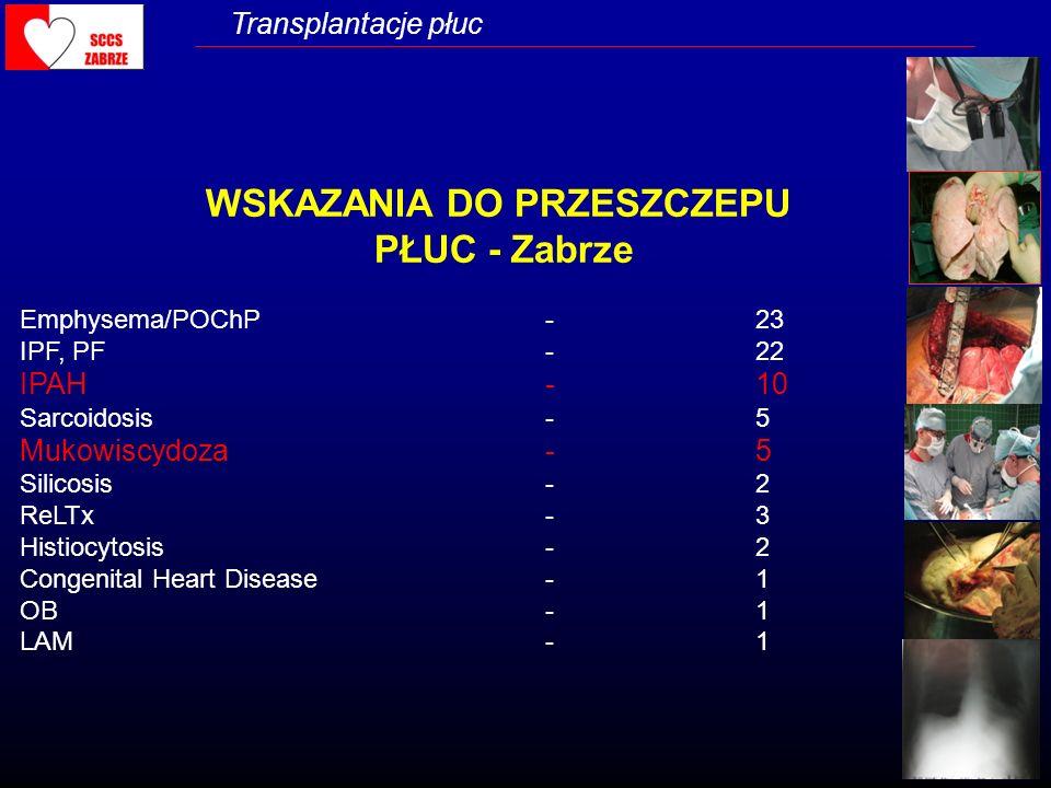 Transplantacje płuc WSKAZANIA DO PRZESZCZEPU PŁUC - Zabrze Emphysema/POChP-23 IPF, PF-22 IPAH-10 Sarcoidosis-5 Mukowiscydoza-5 Silicosis-2 ReLTx-3 His
