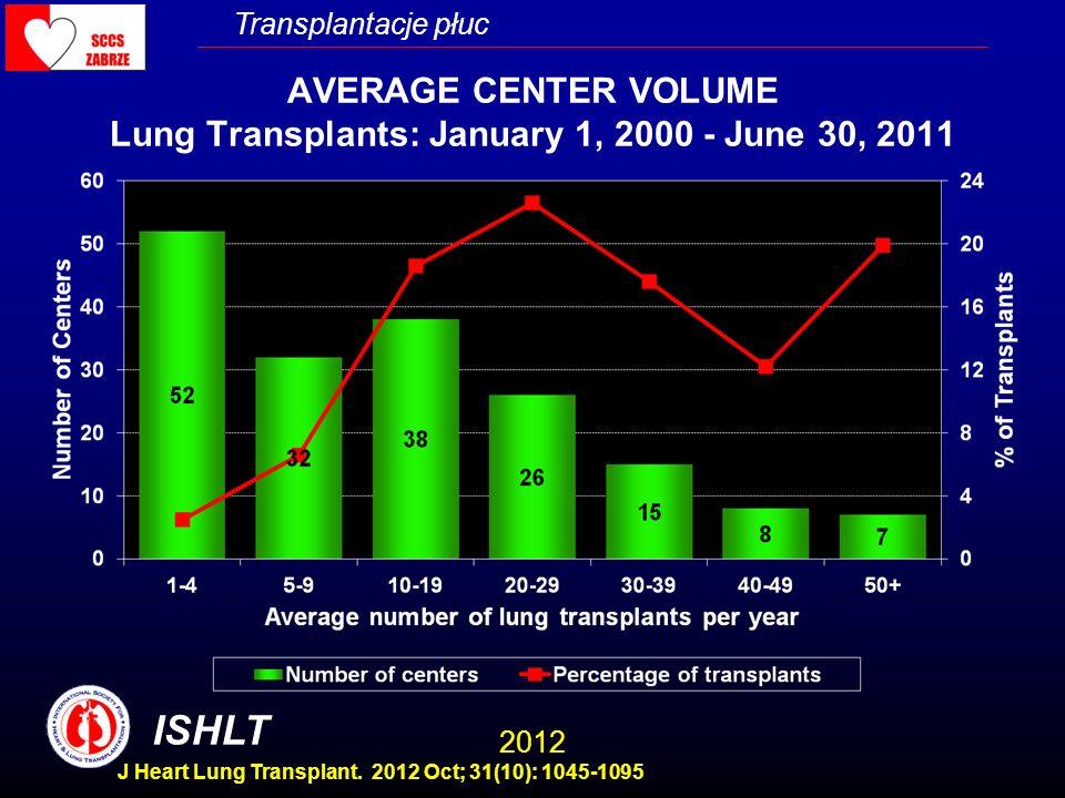 Transplantacje płuc AVERAGE CENTER VOLUME Lung Transplants: January 1, 2000 - June 30, 2011 ISHLT 2012 J Heart Lung Transplant. 2012 Oct; 31(10): 1045