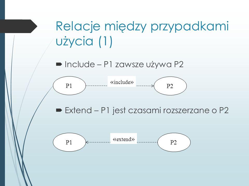 Relacje między przypadkami użycia (1)  Include – P1 zawsze używa P2  Extend – P1 jest czasami rozszerzane o P2 P1 P2 « include » P1 P2 « extend »