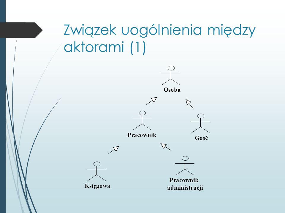 Związek uogólnienia między aktorami (1) Osoba Gość Pracownik Księgowa Pracownik administracji